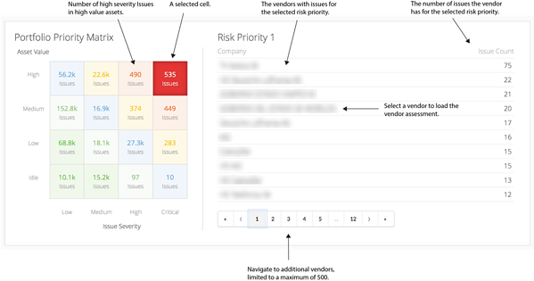 Portfolio Issue Risk Matrix explained - Riskrecon