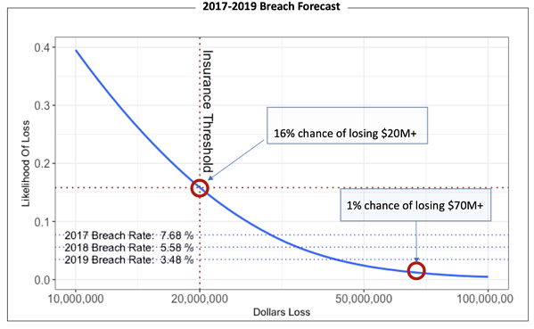 Breach Forecast