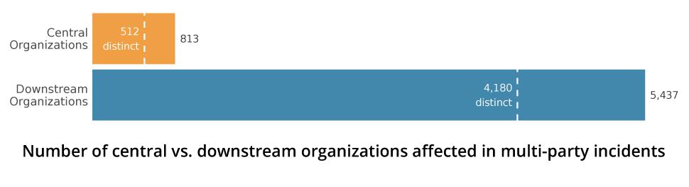 Central-vs-downstream-orgs-blog