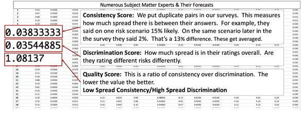 Consistency Score