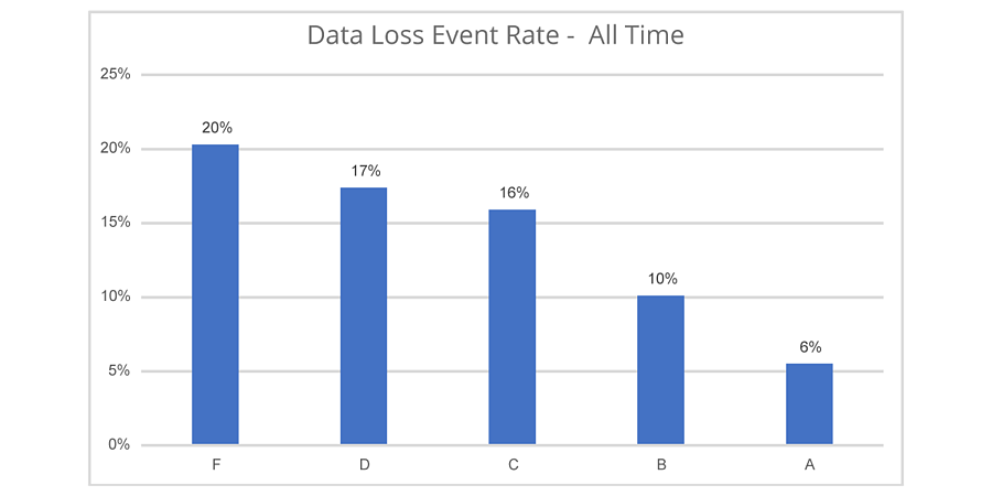 Data-Loss-Event-Rate---All-Time1200