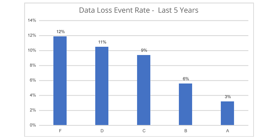 Data-Loss-Event-Rate--Last-5-Years