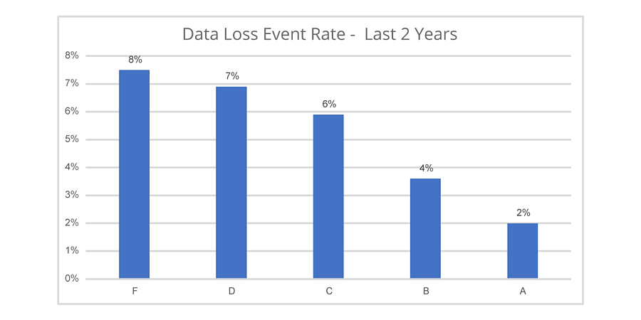 Data-Loss-Event-Rate-Last-2-Years