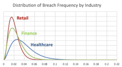 Distribution of Breach Frequency
