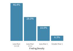 Findings-Density-250