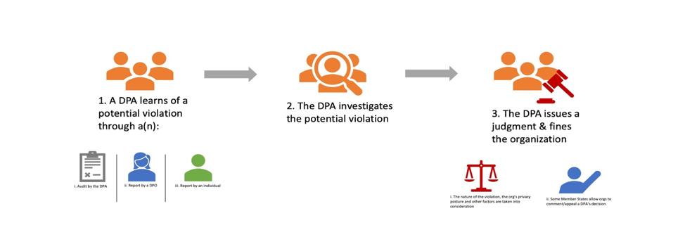 GDPR Enforcement Process