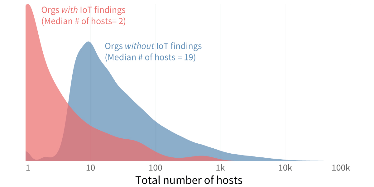 IoT-Total-Number-of-Hosts
