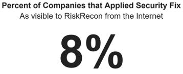 Percent of Companies Applied Fix