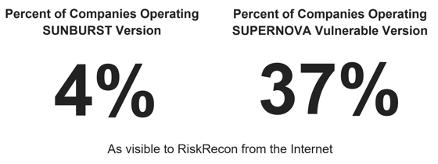 Percent of Companies Operating Sunburst
