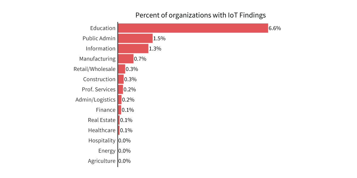 Percent-of-orgs-with-exposed-IoT