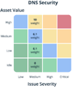 Rating Model DNS Security