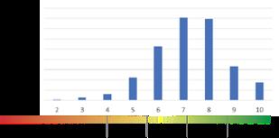 Ratings Model - Distribution