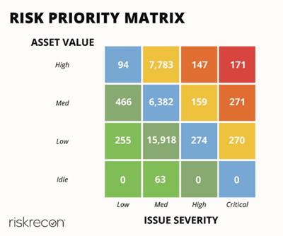RiskPriorityMatrix
