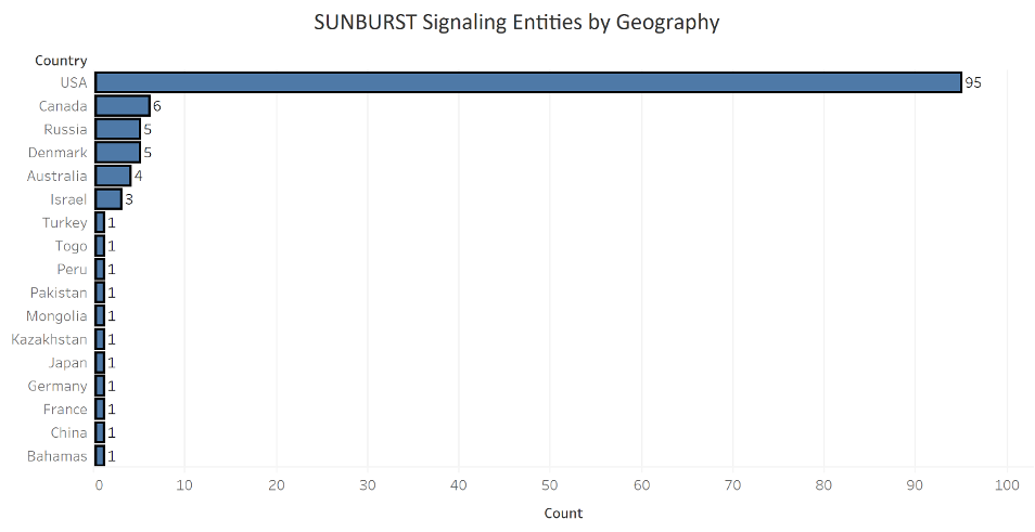 SUNBURST Entities by Geography