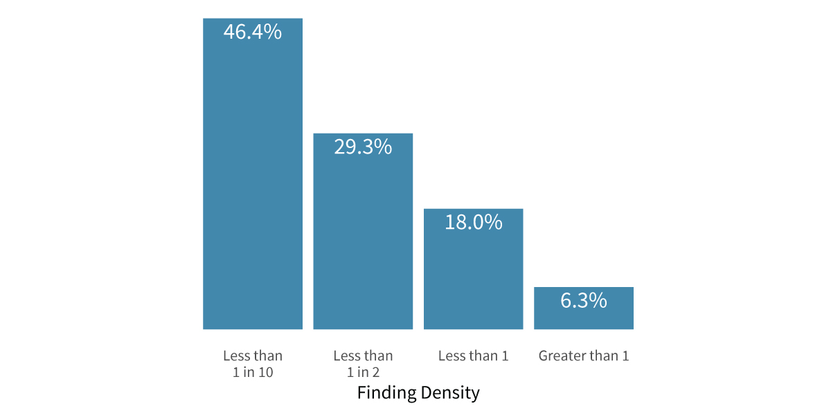 Uncertainty-Report-Findings-Density-1200