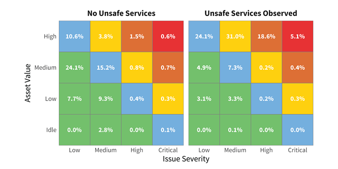 Unsafe-Services-Severity