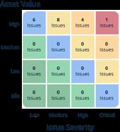scoring-model-asset-value-a
