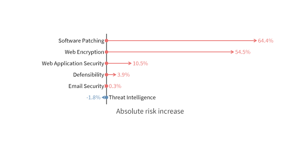 unsafe-absolute-risk