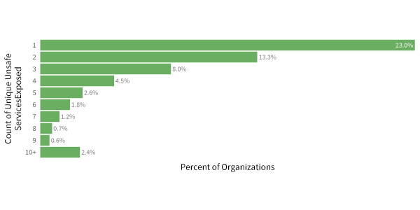 unsafe-percent-of-orgs