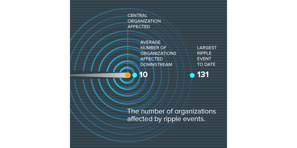 How many organizations have affected by multi-party data breaches?