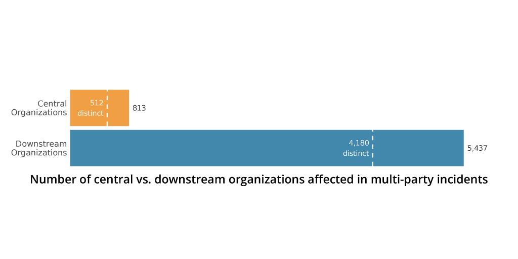 Downstream impact of databreaches