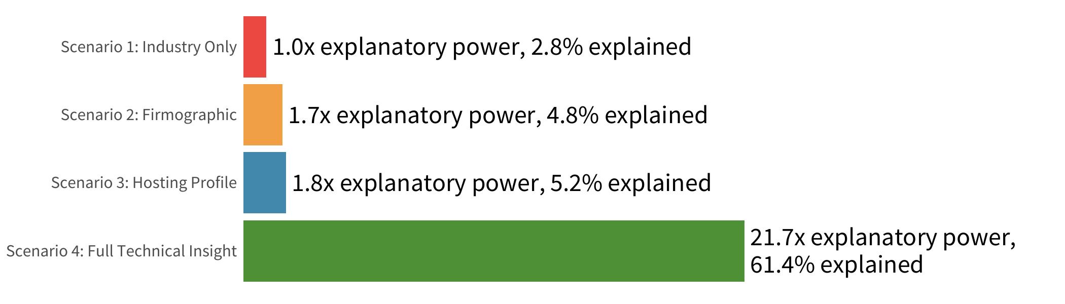 Explanatory power of full technical data