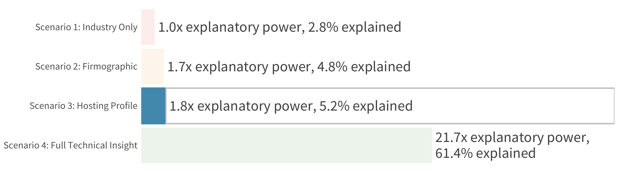 Explanatory Power of Partial Technical Data